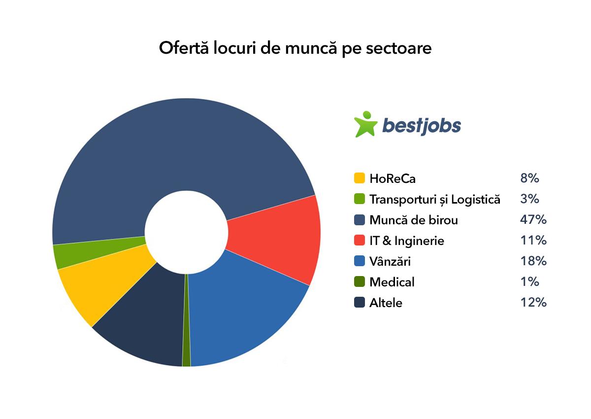 Locuri de munca in italia olx